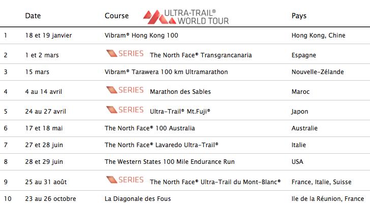 Les 10 manches de l'Ultra Trail World Tour 2014