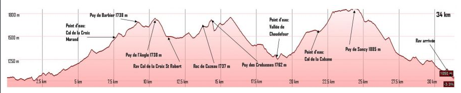 Profil Trail du Sancy 2015 - 34km