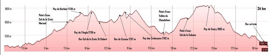 Profil Trail du Sancy 2015 - 34km