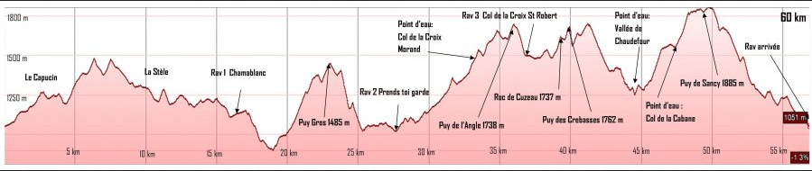 Profil Trail du Sancy 2015 - 60km