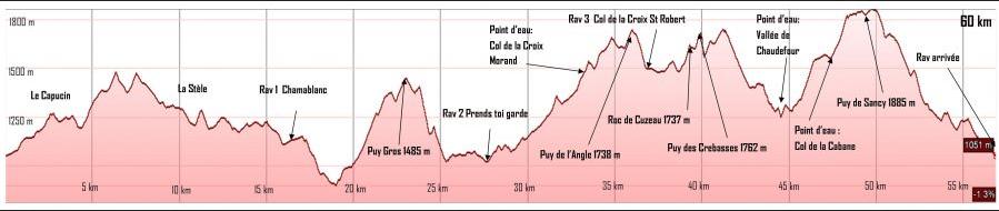 Profil Trail du Sancy 2015 - 60km