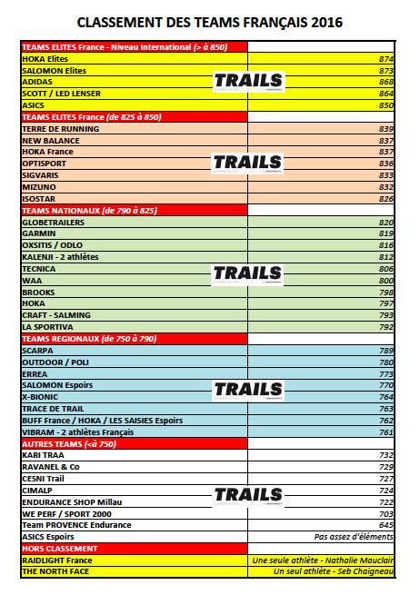 CLASSEMENT DES TEAMS TRAIL 2016