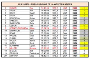 LES 20 MEILLEURS TEMPS DE LA WESTERN STATES