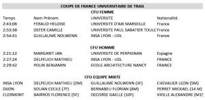 Podium France Universitaire 2017