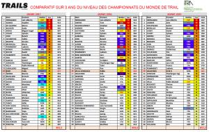 Comparatif Top 40 hommes - 2015 : 2016 :2017 Mondiaux de Trail