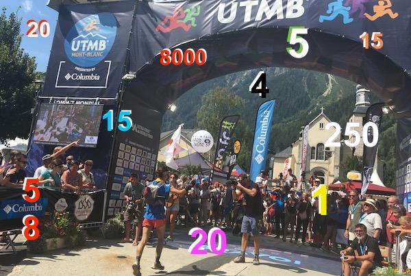 L'UTMB® 2017 en 15 chiffres
