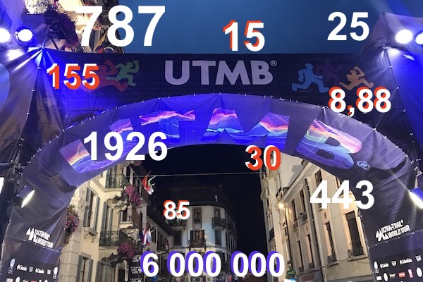 UTMB 2017 - le bilan en chiffres