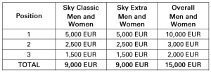 Skyrunning World Series 2018 - Prize Money