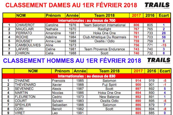 Classement des trailers : traileuses Françaises 2018