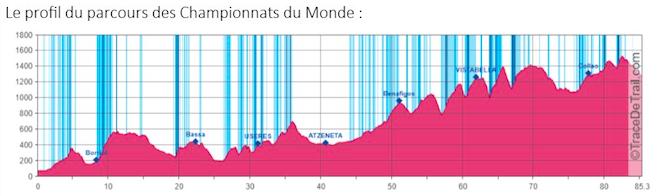 Profil Championnats du Monde de Trail 2018