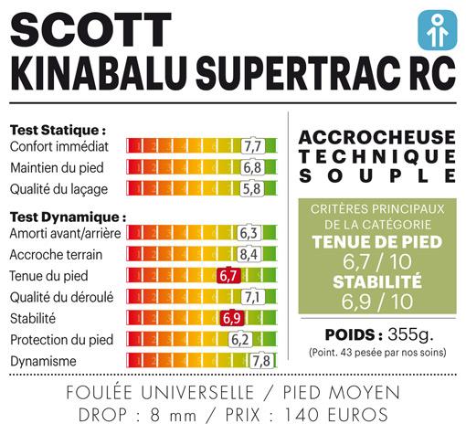 Test chaussure trail homme Scott – Kinabalu Supertrac