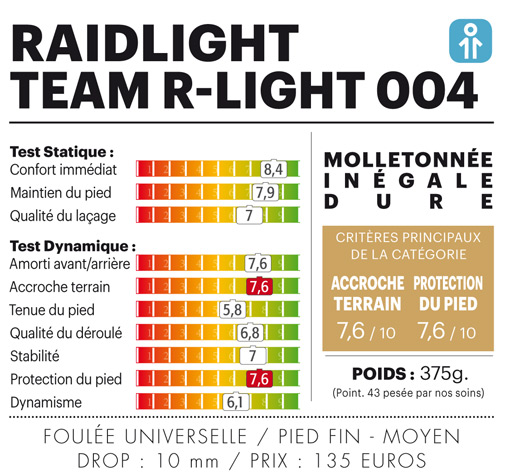 Test chaussure trail homme Raidlight – Team R-Light 004