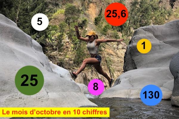Le mois d'octobre en 10 chiffres