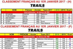 Classement 2017 des trailers et Traileuses Français