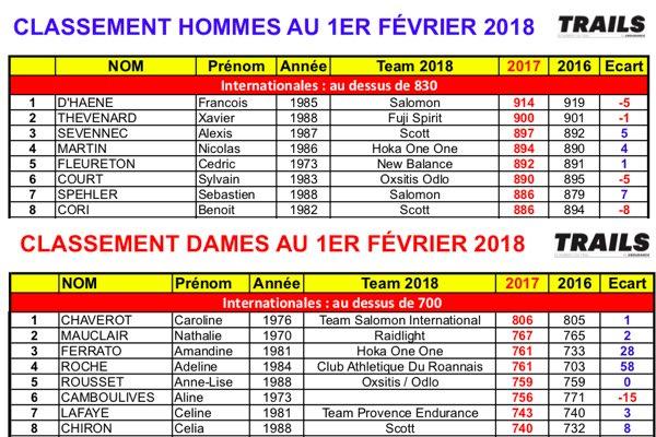 Classement 2018 des trailers Français