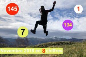 Le mois de Novembre 2018 en chiffres