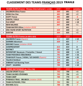 CLASSEMENT TEAMS TRAILS RUNNING 2019 FRANCE