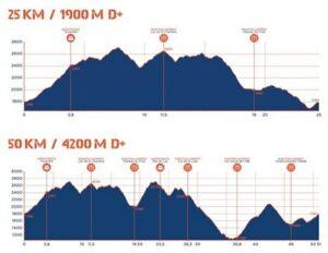 Profils des parcours des Championnats de France de Trail 2019