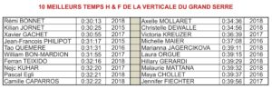 10 MEILLEURS TEMPS H & F DE LA VERTICALE DU GRAND SERRE