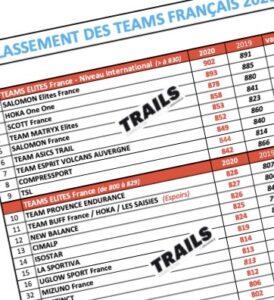•CLASSEMENT FINAL TEAMS TRAILS 2020