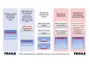 Championnats de France 2020 - graphique des dossards 2020