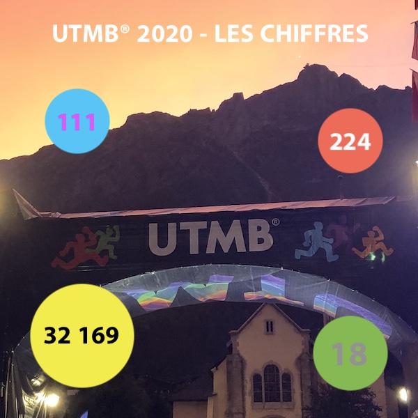 UTMB 2020 - les chiffres - Fred Bousseau