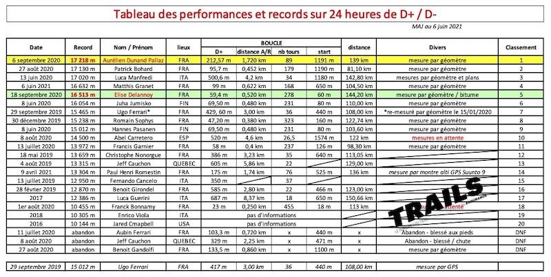 Tableau record 24 h Dénivelé